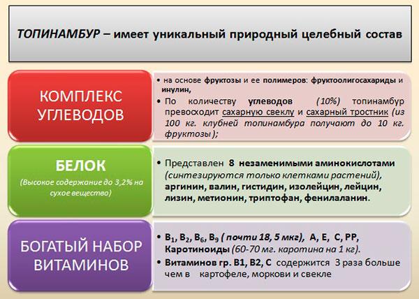 химические свойства топинамбура